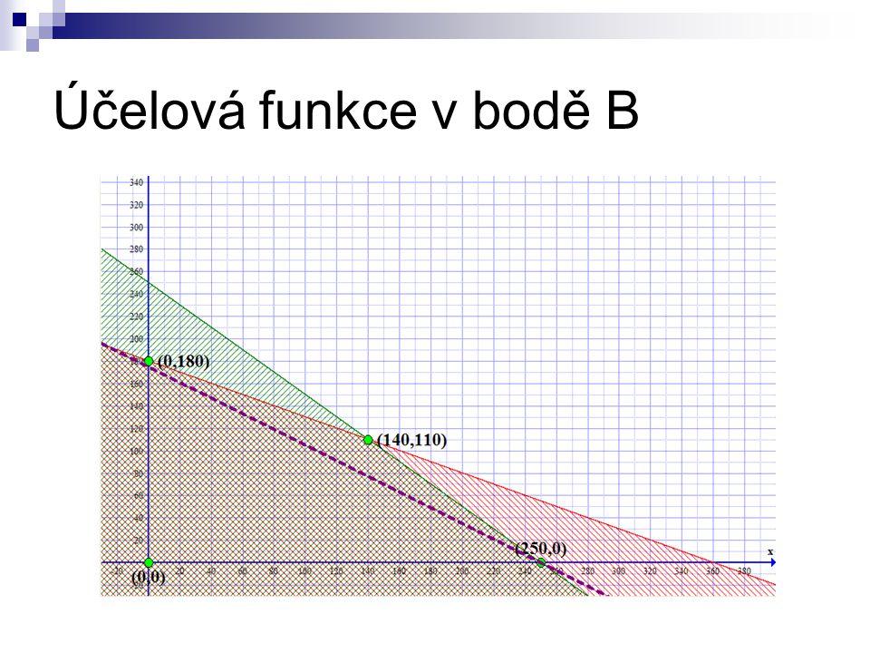 Účelová funkce v bodě B