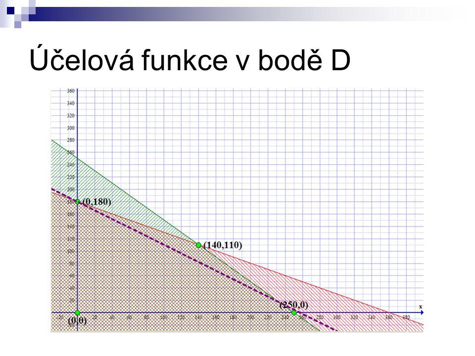 Účelová funkce v bodě D