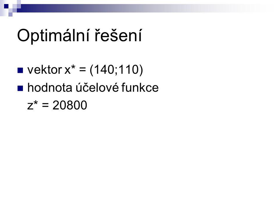 Optimální řešení vektor x* = (140;110) hodnota účelové funkce z* = 20800
