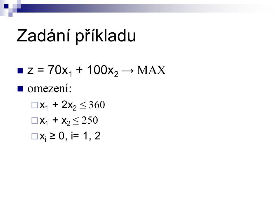 Zadání příkladu z = 70x 1 + 100x 2 → MAX omezení:  x 1 + 2x 2 ≤ 360  x 1 + x 2 ≤ 250  x i ≥ 0, i= 1, 2
