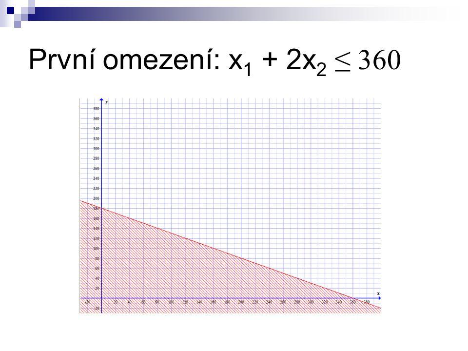 První omezení: x 1 + 2x 2 ≤ 360
