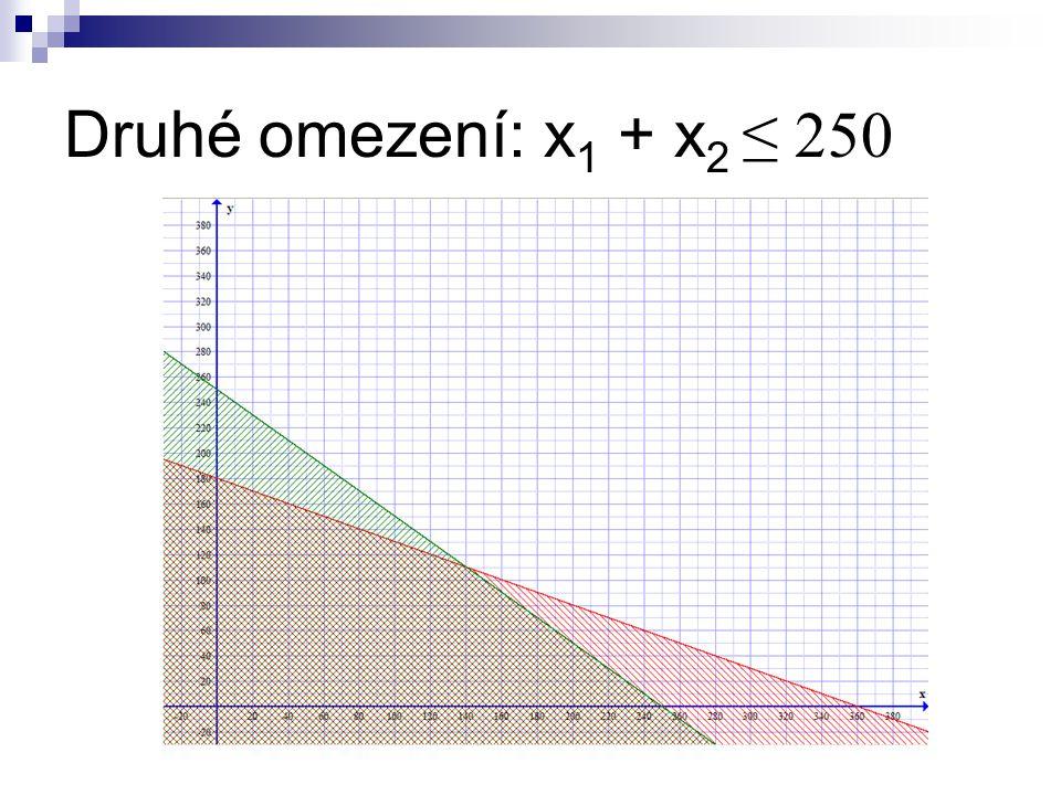 Druhé omezení: x 1 + x 2 ≤ 250