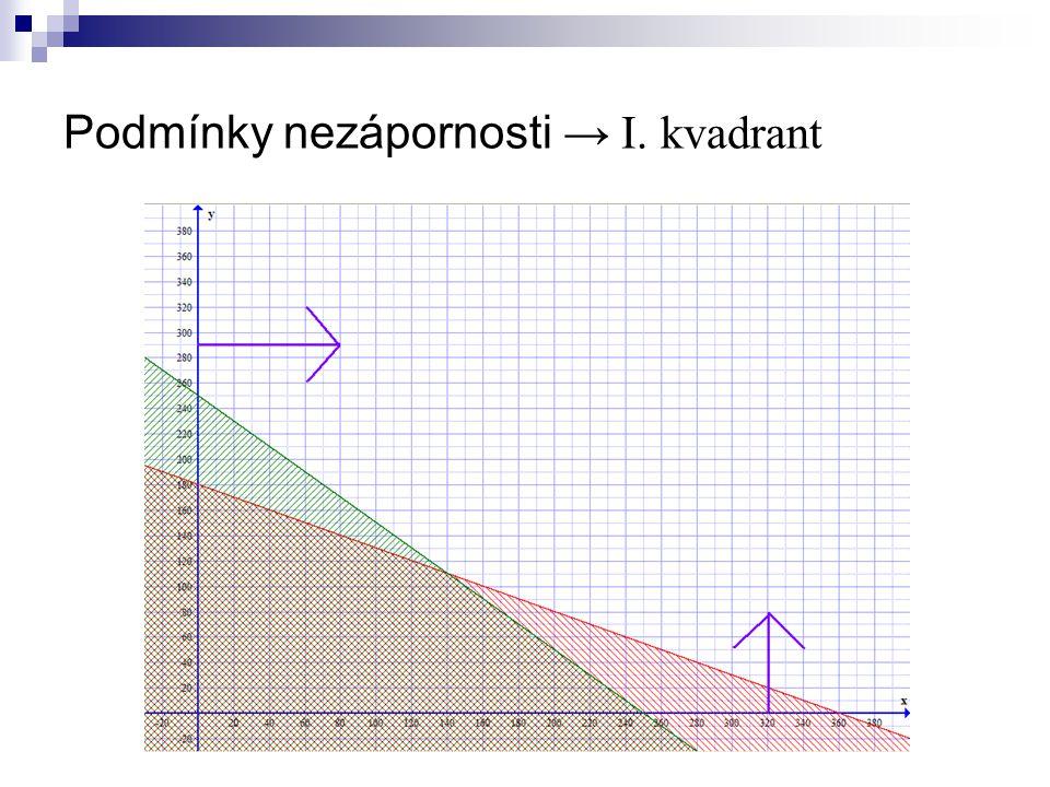 Podmínky nezápornosti → I. kvadrant