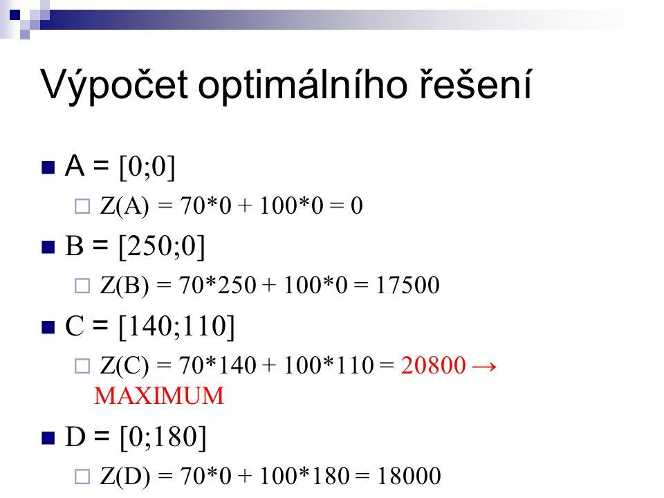 Výpočet optimálního řešení A = [0;0]  Z(A) = 70*0 + 100*0 = 0 B = [250;0]  Z(B) = 70*250 + 100*0 = 17500 C = [140;110]  Z(C) = 70*140 + 100*110 = 20800 → MAXIMUM D = [0;180]  Z(D) = 70*0 + 100*180 = 18000