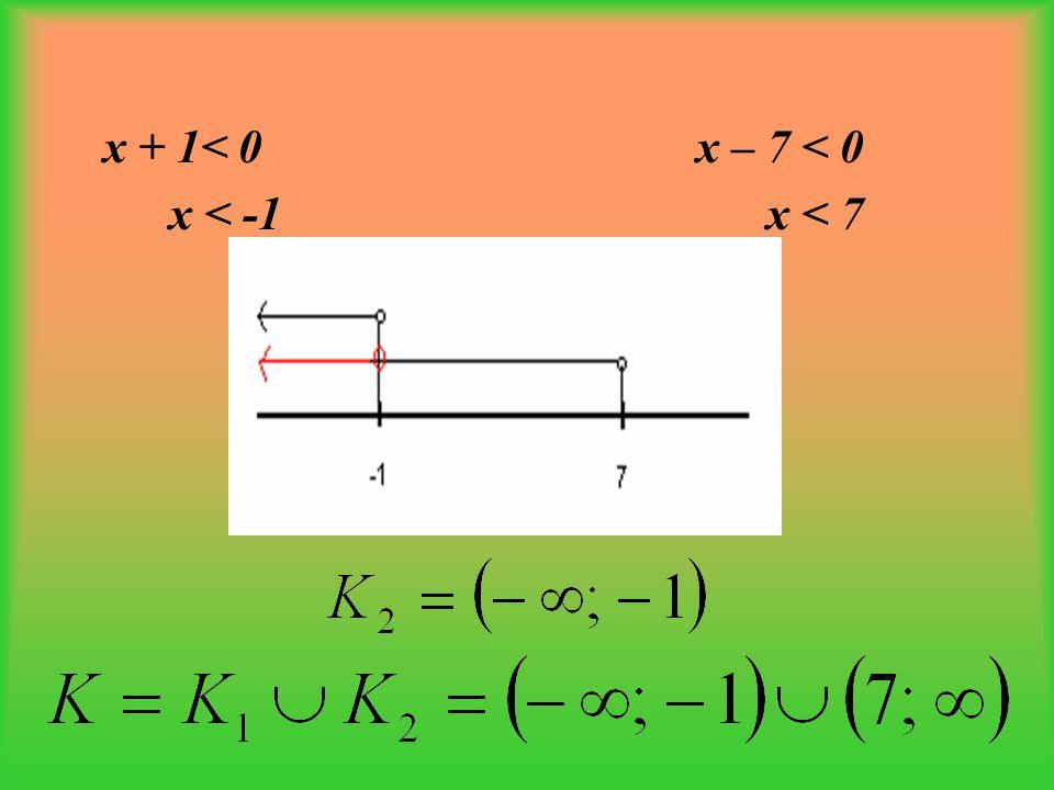 b) grafické řešení Nakreslíme graf kvadratické funkce y = x 2 –6x–7.