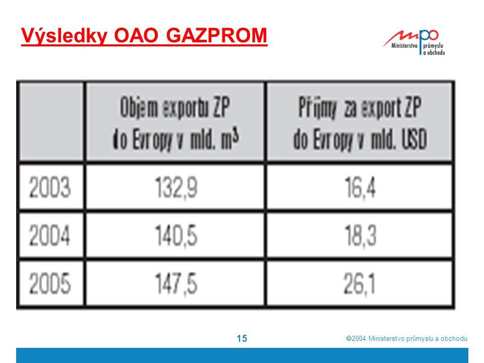  2004  Ministerstvo průmyslu a obchodu 15 Výsledky OAO GAZPROM
