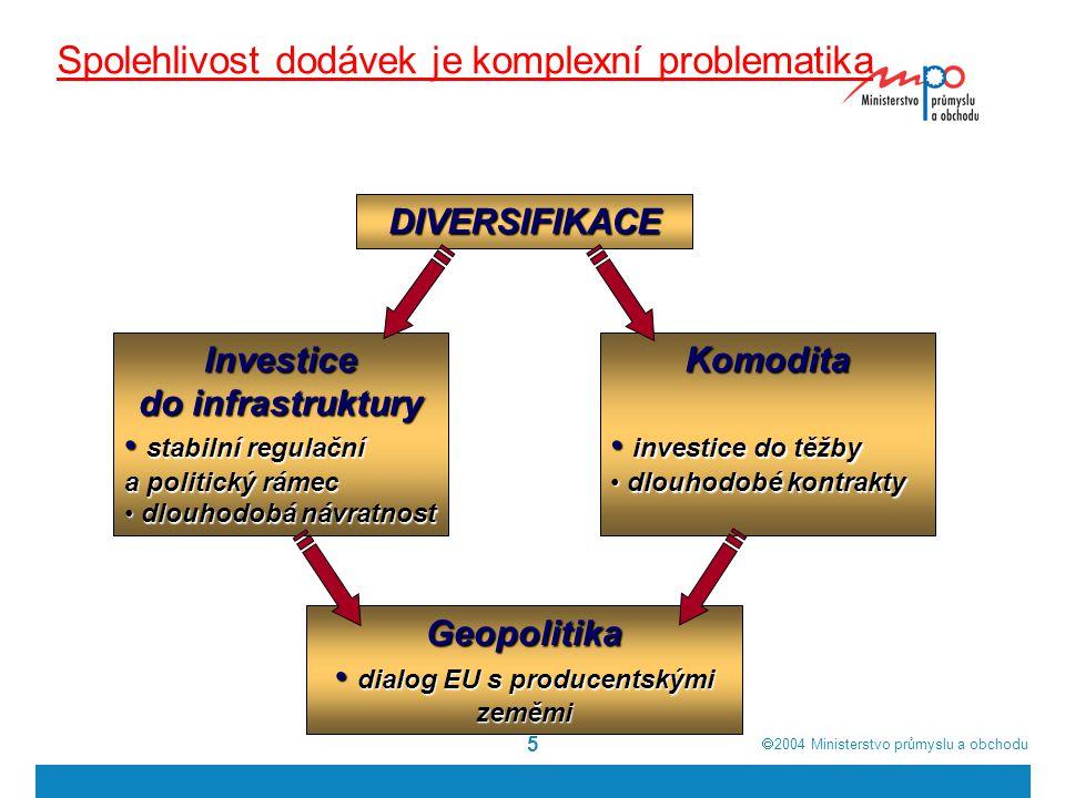  2004  Ministerstvo průmyslu a obchodu 5 Spolehlivost dodávek je komplexní problematika DIVERSIFIKACE Investice do infrastruktury stabilní regulační a politický rámec stabilní regulační a politický rámec dlouhodobá návratnost dlouhodobá návratnostKomodita investice do těžby investice do těžby dlouhodobé kontrakty dlouhodobé kontrakty Geopolitika dialog EU s producentskými zeměmi dialog EU s producentskými zeměmi