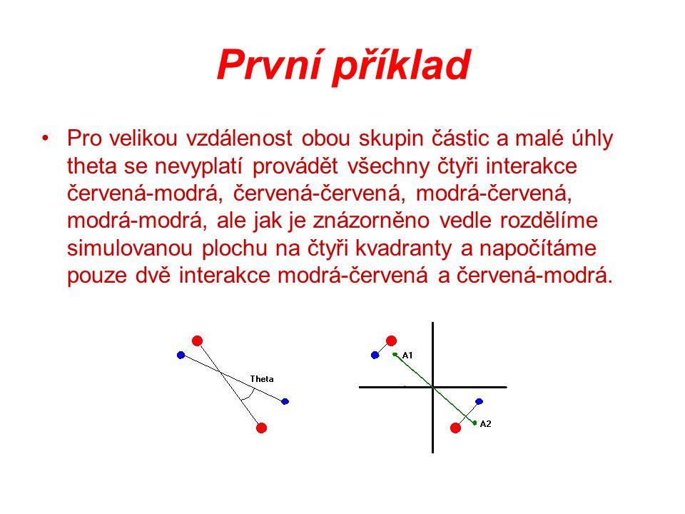 První příklad Pro velikou vzdálenost obou skupin částic a malé úhly theta se nevyplatí provádět všechny čtyři interakce červená-modrá, červená-červená, modrá-červená, modrá-modrá, ale jak je znázorněno vedle rozdělíme simulovanou plochu na čtyři kvadranty a napočítáme pouze dvě interakce modrá-červená a červená-modrá.