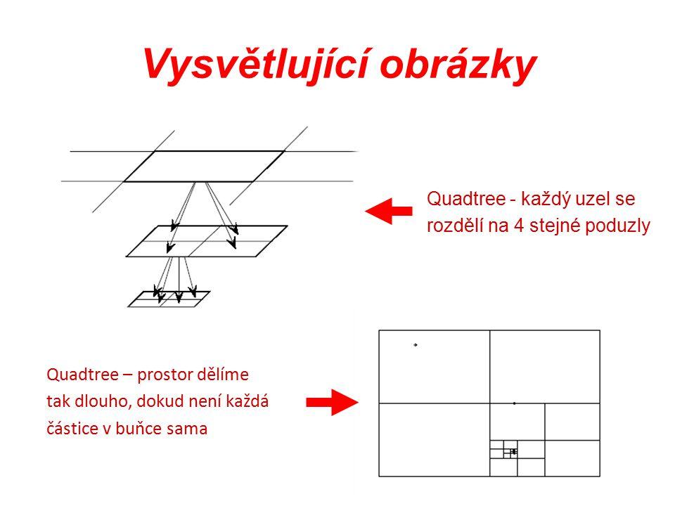 Vysvětlující obrázky Quadtree - každý uzel se rozdělí na 4 stejné poduzly Quadtree – prostor dělíme tak dlouho, dokud není každá částice v buňce sama