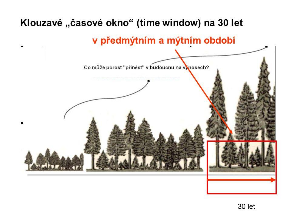 """30 let Klouzavé """"časové okno (time window) na 30 let v předmýtním a mýtním období"""