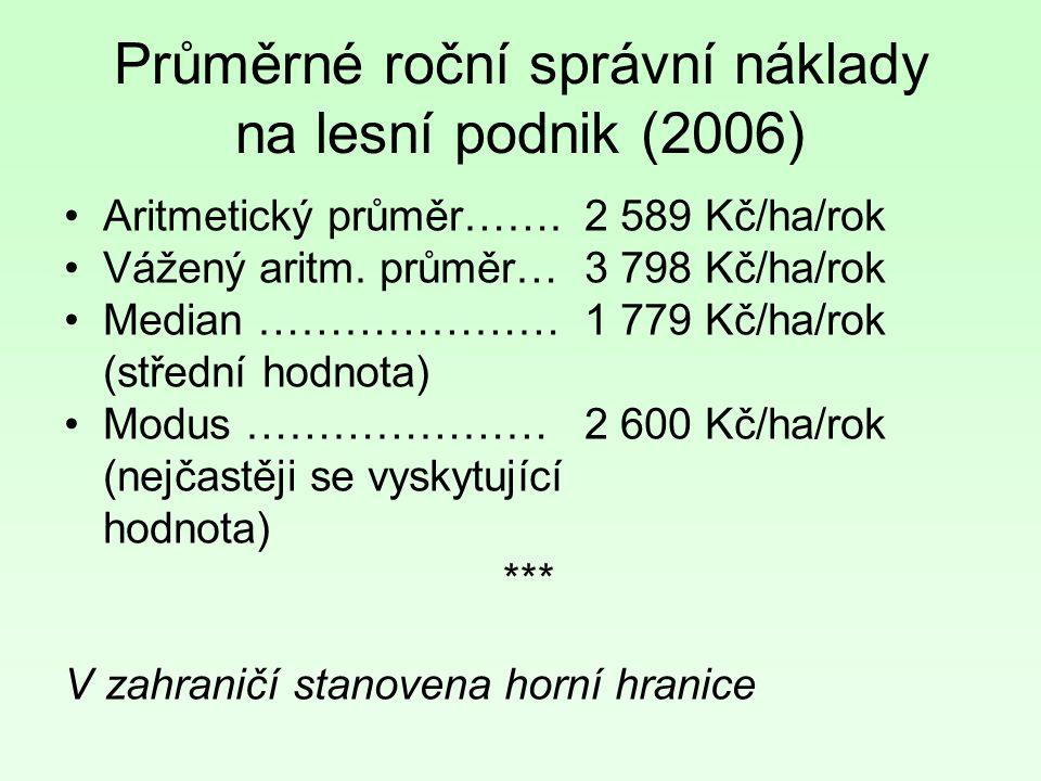 Průměrné roční správní náklady na lesní podnik (2006) Aritmetický průměr…….2 589 Kč/ha/rok Vážený aritm.