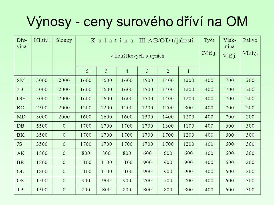 Dře- vina I/II.tř.j.Sloupy K u l a t i n a III. A/B/C/D tř.jakosti Tyče IV.tř.j.