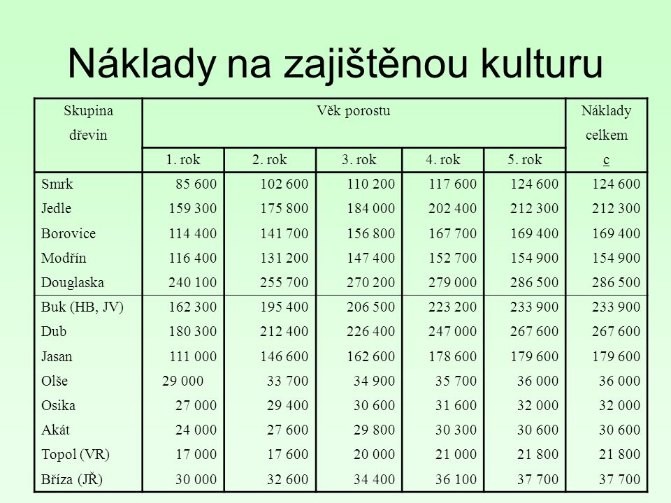 SkupinaVěk porostuNáklady dřevin celkem 1.rok2. rok3.