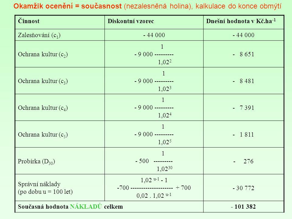 ČinnostDiskontní vzorecDnešní hodnota v Kč.ha -1 Zalesňování (c 1 )- 44 000 Ochrana kultur (c 2 ) 1 - 9 000 --------- 1,02 2 - 8 651 Ochrana kultur (c 3 ) 1 - 9 000 --------- 1,02 3 - 8 481 Ochrana kultur (c 4 ) 1 - 9 000 --------- 1,02 4 - 7 391 Ochrana kultur (c 5 ) 1 - 9 000 --------- 1,02 5 - 1 811 Probírka (D 30 ) 1 - 500 --------- 1,02 30 - 276 Správní náklady (po dobu u = 100 let) 1,02 u-1 - 1 -700 -------------------- + 700 0,02.
