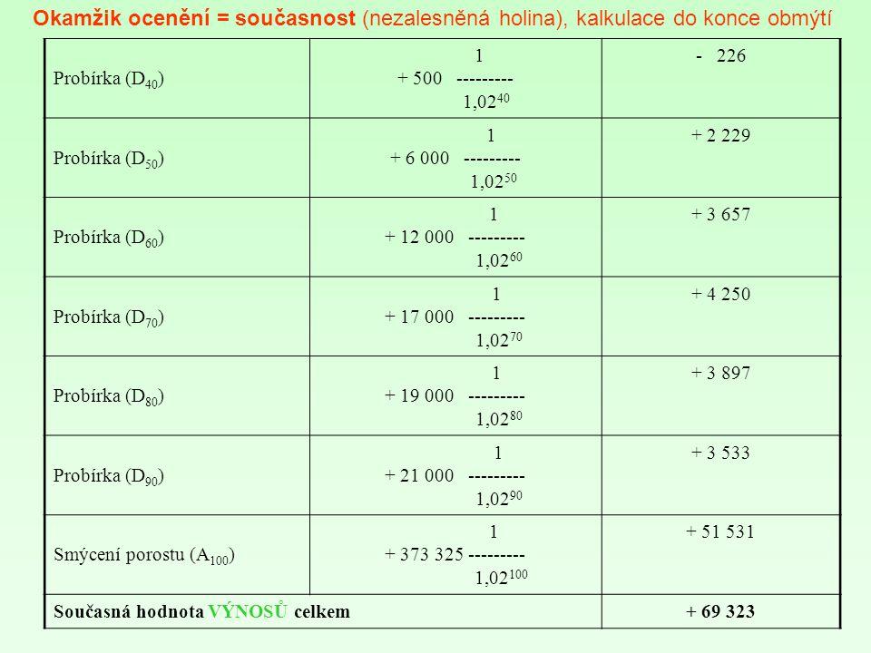 Probírka (D 40 ) 1 + 500 --------- 1,02 40 - 226 Probírka (D 50 ) 1 + 6 000 --------- 1,02 50 + 2 229 Probírka (D 60 ) 1 + 12 000 --------- 1,02 60 + 3 657 Probírka (D 70 ) 1 + 17 000 --------- 1,02 70 + 4 250 Probírka (D 80 ) 1 + 19 000 --------- 1,02 80 + 3 897 Probírka (D 90 ) 1 + 21 000 --------- 1,02 90 + 3 533 Smýcení porostu (A 100 ) 1 + 373 325 --------- 1,02 100 + 51 531 Současná hodnota VÝNOSŮ celkem+ 69 323 Okamžik ocenění = současnost (nezalesněná holina), kalkulace do konce obmýtí