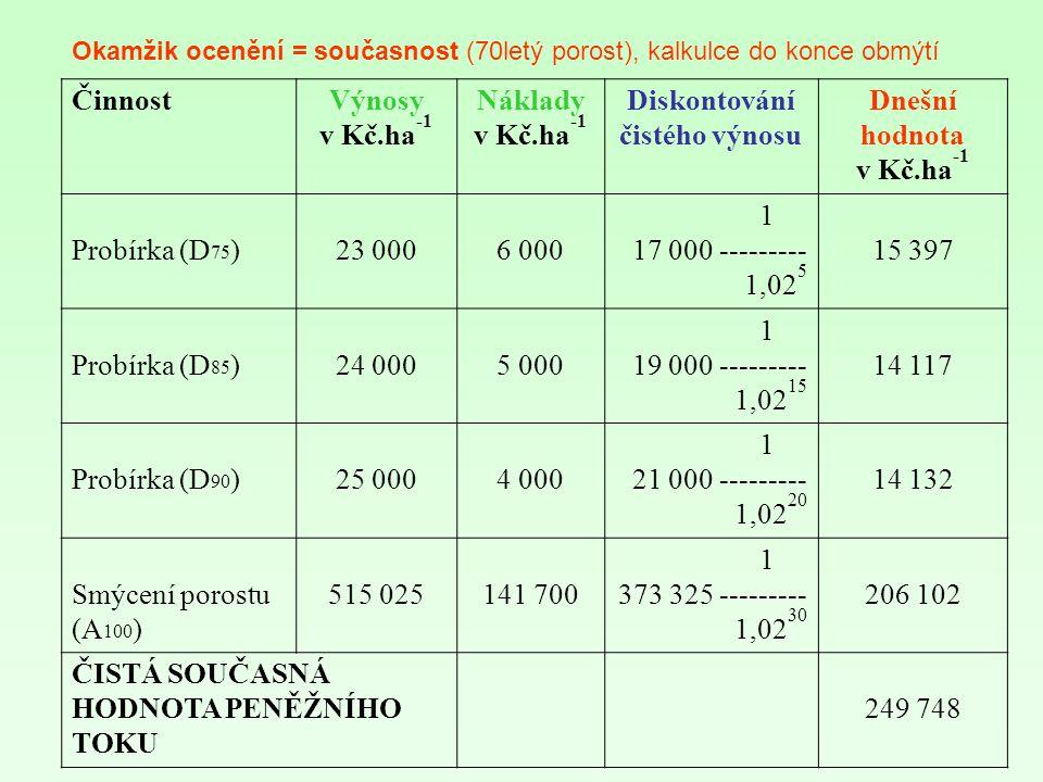ČinnostVýnosy v Kč.ha -1 Náklady v Kč.ha -1 Diskontování čistého výnosu Dnešní hodnota v Kč.ha -1 Probírka (D 75 )23 0006 000 1 17 000 --------- 1,02 5 15 397 Probírka (D 85 )24 0005 000 1 19 000 --------- 1,02 15 14 117 Probírka (D 90 )25 0004 000 1 21 000 --------- 1,02 20 14 132 Smýcení porostu (A 100 ) 515 025141 700 1 373 325 --------- 1,02 30 206 102 ČISTÁ SOUČASNÁ HODNOTA PENĚŽNÍHO TOKU 249 748 Okamžik ocenění = současnost (70letý porost), kalkulce do konce obmýtí