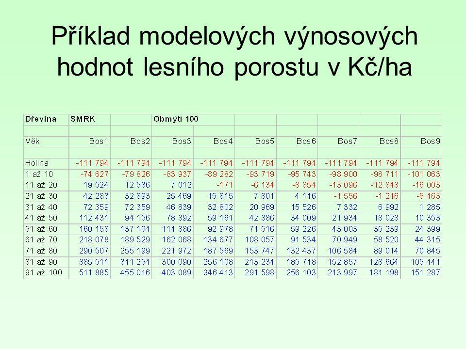 Příklad modelových výnosových hodnot lesního porostu v Kč/ha