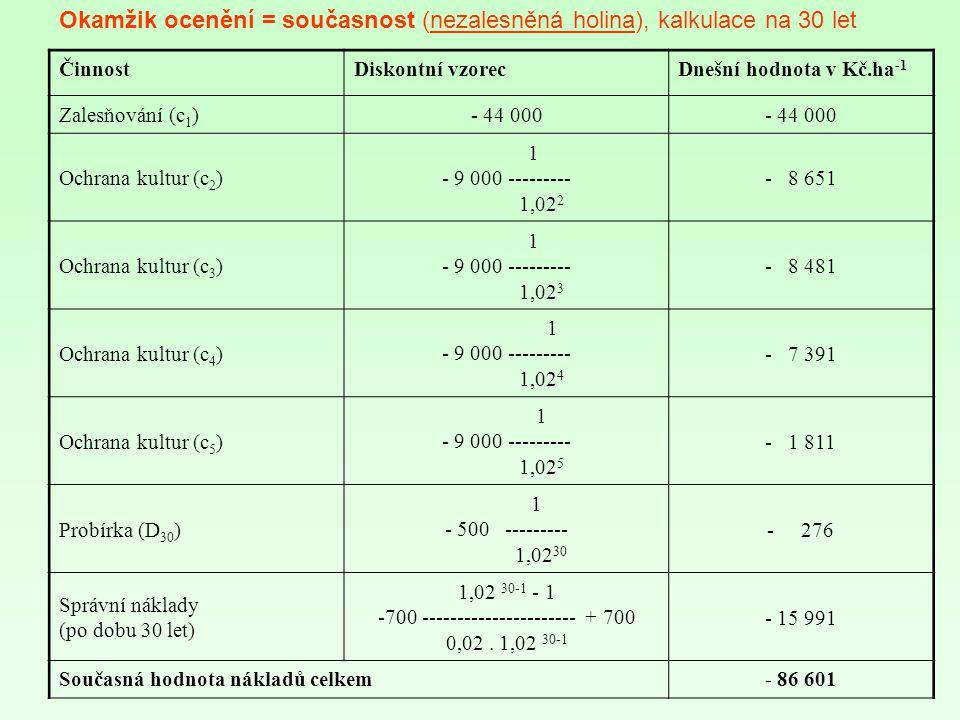 ČinnostDiskontní vzorecDnešní hodnota v Kč.ha -1 Zalesňování (c 1 )- 44 000 Ochrana kultur (c 2 ) 1 - 9 000 --------- 1,02 2 - 8 651 Ochrana kultur (c 3 ) 1 - 9 000 --------- 1,02 3 - 8 481 Ochrana kultur (c 4 ) 1 - 9 000 --------- 1,02 4 - 7 391 Ochrana kultur (c 5 ) 1 - 9 000 --------- 1,02 5 - 1 811 Probírka (D 30 ) 1 - 500 --------- 1,02 30 - 276 Správní náklady (po dobu 30 let) 1,02 30-1 - 1 -700 ---------------------- + 700 0,02.