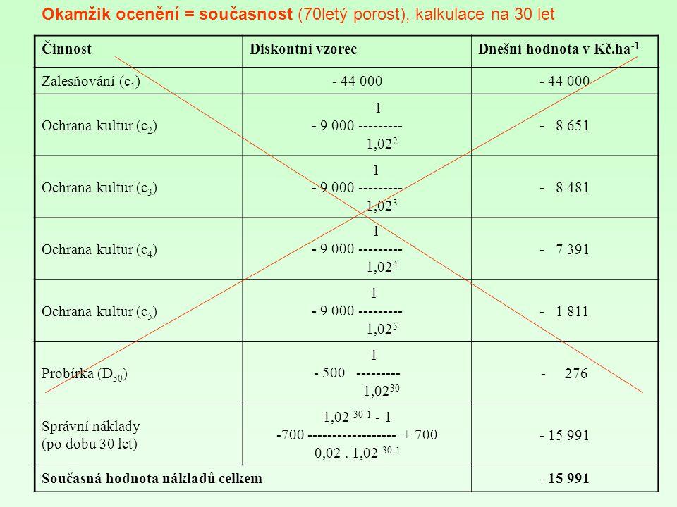 ČinnostDiskontní vzorecDnešní hodnota v Kč.ha -1 Zalesňování (c 1 )- 44 000 Ochrana kultur (c 2 ) 1 - 9 000 --------- 1,02 2 - 8 651 Ochrana kultur (c 3 ) 1 - 9 000 --------- 1,02 3 - 8 481 Ochrana kultur (c 4 ) 1 - 9 000 --------- 1,02 4 - 7 391 Ochrana kultur (c 5 ) 1 - 9 000 --------- 1,02 5 - 1 811 Probírka (D 30 ) 1 - 500 --------- 1,02 30 - 276 Správní náklady (po dobu 30 let) 1,02 30-1 - 1 -700 ------------------ + 700 0,02.