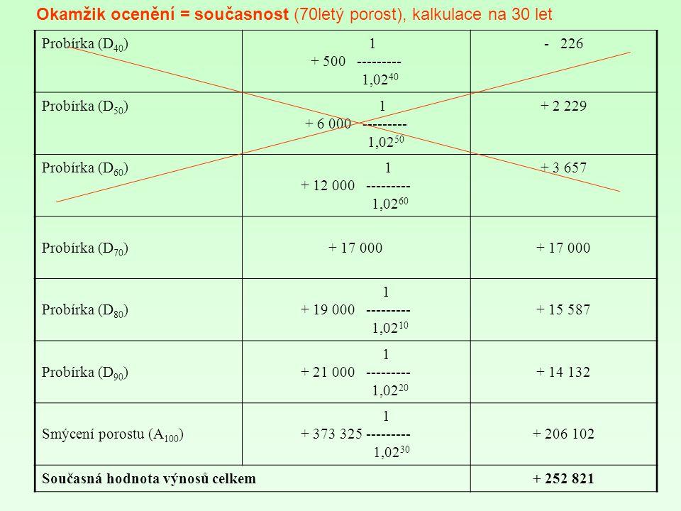 Probírka (D 40 ) 1 + 500 --------- 1,02 40 - 226 Probírka (D 50 ) 1 + 6 000 --------- 1,02 50 + 2 229 Probírka (D 60 ) 1 + 12 000 --------- 1,02 60 + 3 657 Probírka (D 70 )+ 17 000 Probírka (D 80 ) 1 + 19 000 --------- 1,02 10 + 15 587 Probírka (D 90 ) 1 + 21 000 --------- 1,02 20 + 14 132 Smýcení porostu (A 100 ) 1 + 373 325 --------- 1,02 30 + 206 102 Současná hodnota výnosů celkem+ 252 821 Okamžik ocenění = současnost (70letý porost), kalkulace na 30 let
