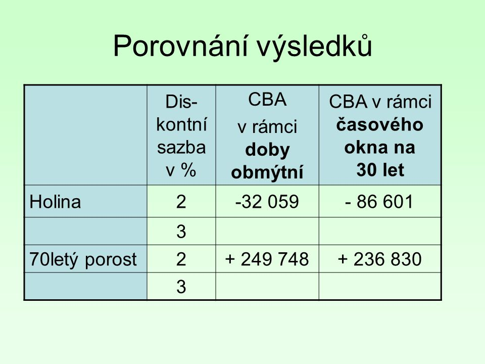 Porovnání výsledků Dis- kontní sazba v % CBA v rámci doby obmýtní CBA v rámci časového okna na 30 let Holina2-32 059- 86 601 3 70letý porost2+ 249 748+ 236 830 3