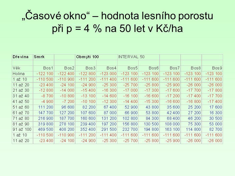 """""""Časové okno – hodnota lesního porostu při p = 4 % na 50 let v Kč/ha"""