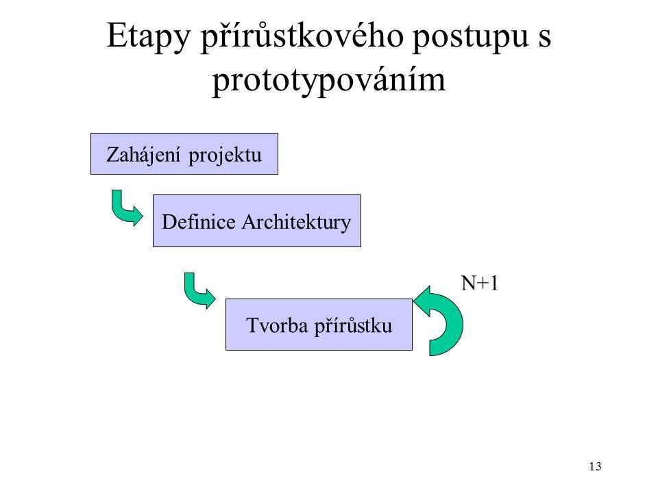 13 Etapy přírůstkového postupu s prototypováním Zahájení projektu Definice Architektury Tvorba přírůstku N+1