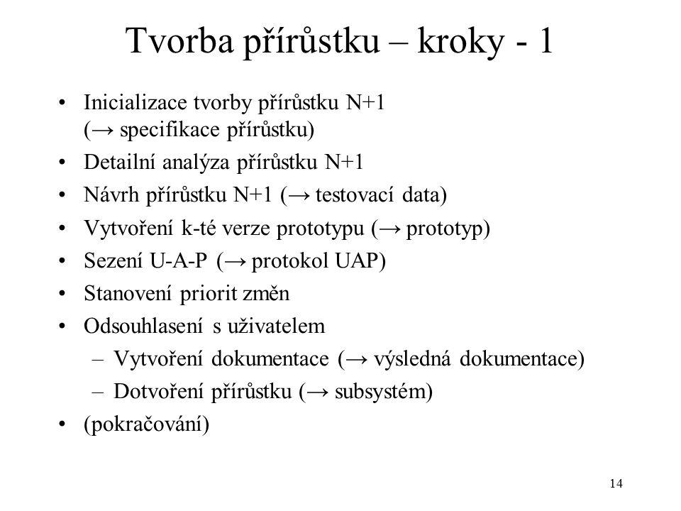 14 Tvorba přírůstku – kroky - 1 Inicializace tvorby přírůstku N+1 (→ specifikace přírůstku) Detailní analýza přírůstku N+1 Návrh přírůstku N+1 (→ testovací data) Vytvoření k-té verze prototypu (→ prototyp) Sezení U-A-P (→ protokol UAP) Stanovení priorit změn Odsouhlasení s uživatelem –Vytvoření dokumentace (→ výsledná dokumentace) –Dotvoření přírůstku (→ subsystém) (pokračování)