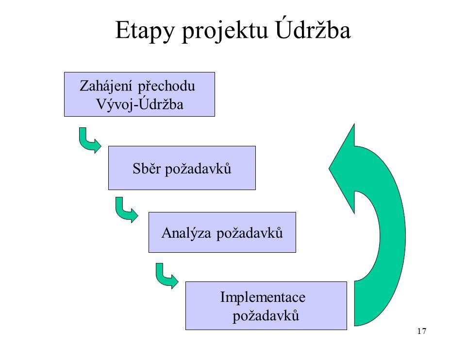 17 Etapy projektu Údržba Zahájení přechodu Vývoj-Údržba Sběr požadavků Analýza požadavků Implementace požadavků
