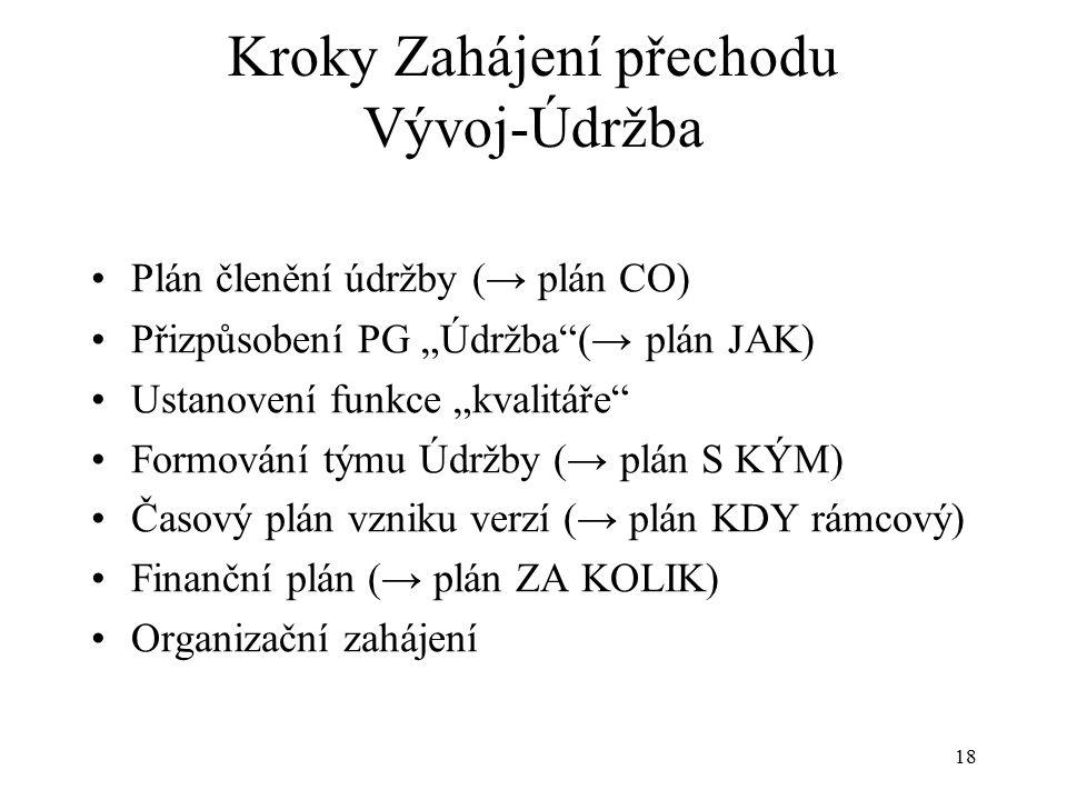 """18 Kroky Zahájení přechodu Vývoj-Údržba Plán členění údržby (→ plán CO) Přizpůsobení PG """"Údržba (→ plán JAK) Ustanovení funkce """"kvalitáře Formování týmu Údržby (→ plán S KÝM) Časový plán vzniku verzí (→ plán KDY rámcový) Finanční plán (→ plán ZA KOLIK) Organizační zahájení"""