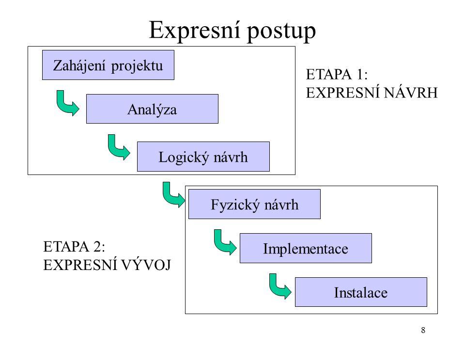 8 Expresní postup Zahájení projektu Analýza Logický návrh Fyzický návrh Implementace Instalace ETAPA 1: EXPRESNÍ NÁVRH ETAPA 2: EXPRESNÍ VÝVOJ