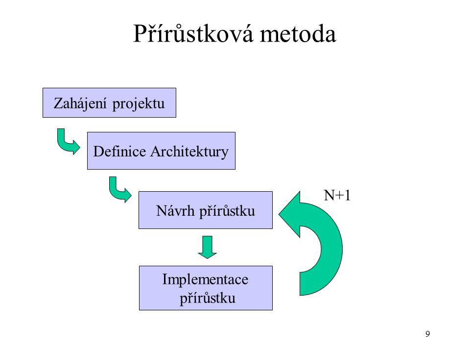10 Definice architektury (kroky) Zkoumání existujících systémů Vytvoření hrubých LDM Funkční popis – definice jednotlivých IKU Procesní popis – navázání IKU do EPC Definice přírůstků – seznam definic včetně akceptačních testů Odsouhlasení definice architektury