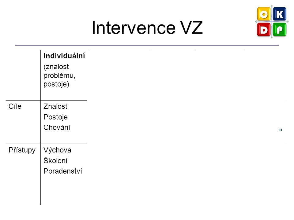 Intervence VZ Individuální (znalost problému, postoje) Interpersonální (rodina, přátelé, významné osoby) Komunitní (sociální sítě, média) Organizační