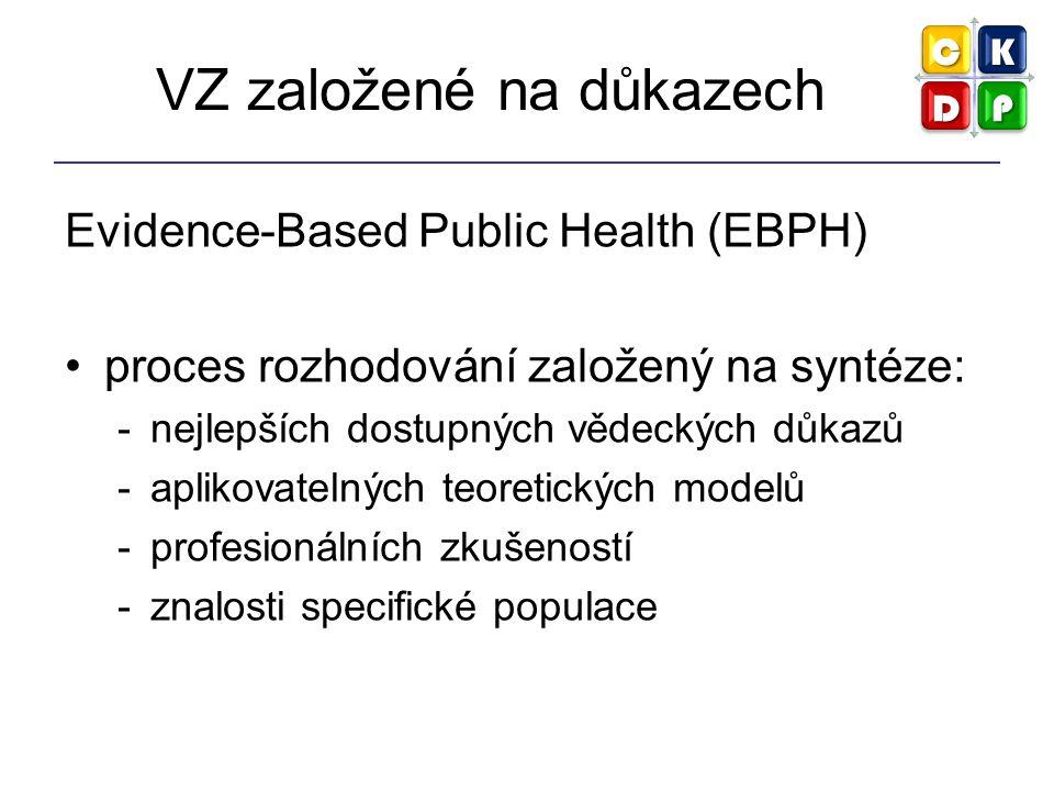 VZ založené na důkazech Evidence-Based Public Health (EBPH) proces rozhodování založený na syntéze: -nejlepších dostupných vědeckých důkazů -aplikovat
