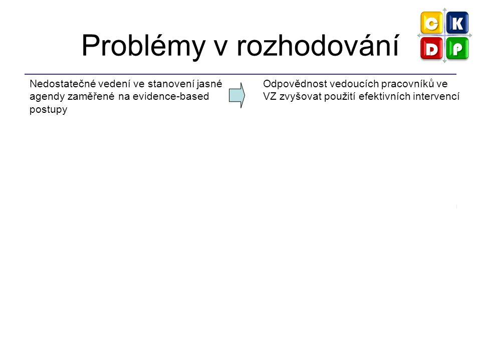 Algoritmus EBPH 1.Definice problému nebo řešené otázky 2.Kvantifikace problému (nástroje: RR, OR…) 3.Vyhledání literatury a uspořádání informací (nástroje: systematické přehledy, hodnocení rizika, ekonomické analýzy) 4.Vytvoření programu a preference možností 5.Vytvoření akčního plánu a implementace intervence 6.Evaluace programu nebo politiky (podle výsledků evaluace 7.Diseminace výsledků nebo přerušení programu