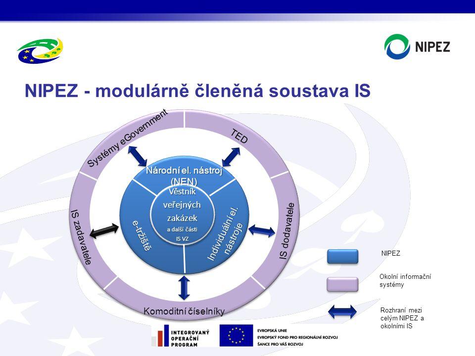 NIPEZ - modulárně členěná soustava IS Systémy eGovernment TED IS zadavatele IS dodavatele Komoditní číselníky Věstník veřejných zakázek a další části IS VZ Národní el.