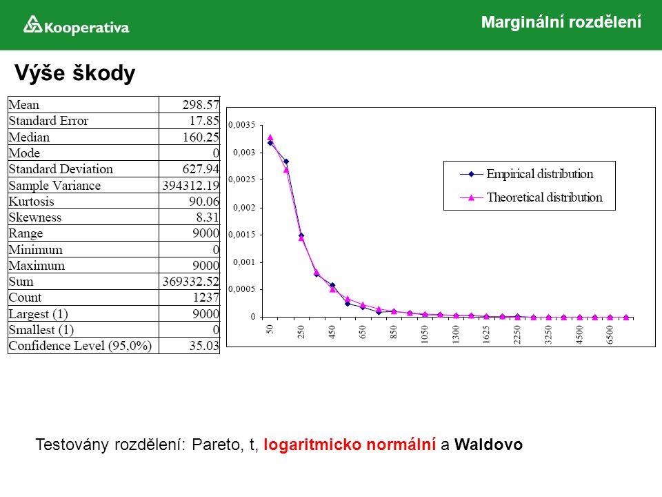 Výše škody Marginální rozdělení Testovány rozdělení: Pareto, t, logaritmicko normální a Waldovo