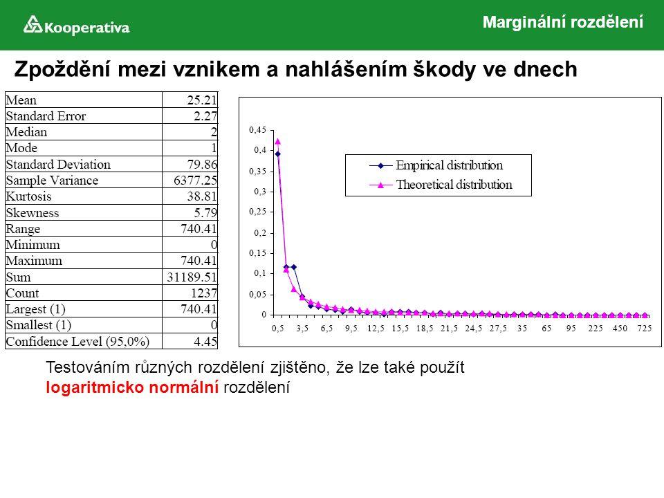 Zpoždění mezi vznikem a nahlášením škody ve dnech Testováním různých rozdělení zjištěno, že lze také použít logaritmicko normální rozdělení Marginální rozdělení
