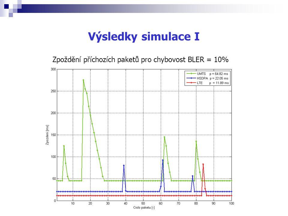 Výsledky simulace I Zpoždění příchozích paketů pro chybovost BLER = 10%