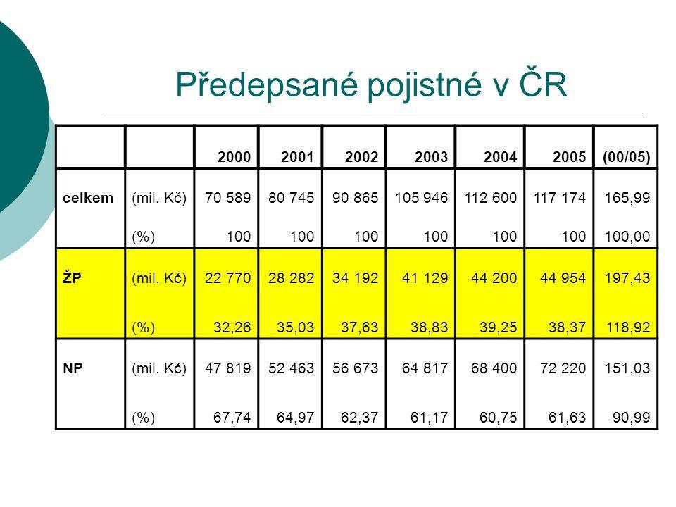 Předepsané pojistné v ČR 200020012002200320042005(00/05) celkem(mil. Kč)70 58980 74590 865105 946112 600117 174165,99 (%)100 100,00 ŽP(mil. Kč)22 7702