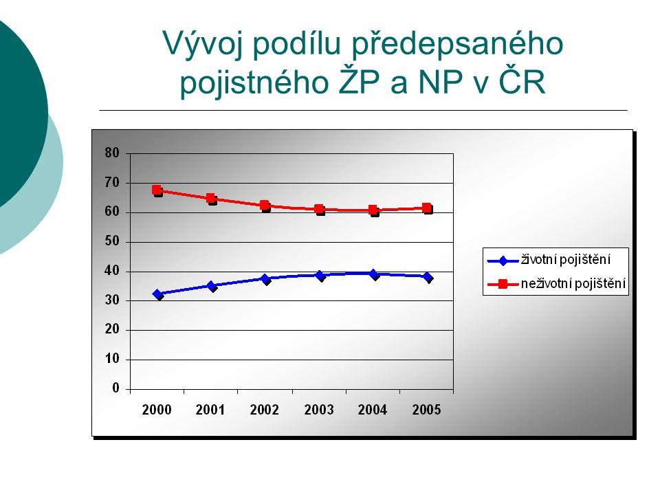 Vývoj podílu předepsaného pojistného ŽP a NP v ČR