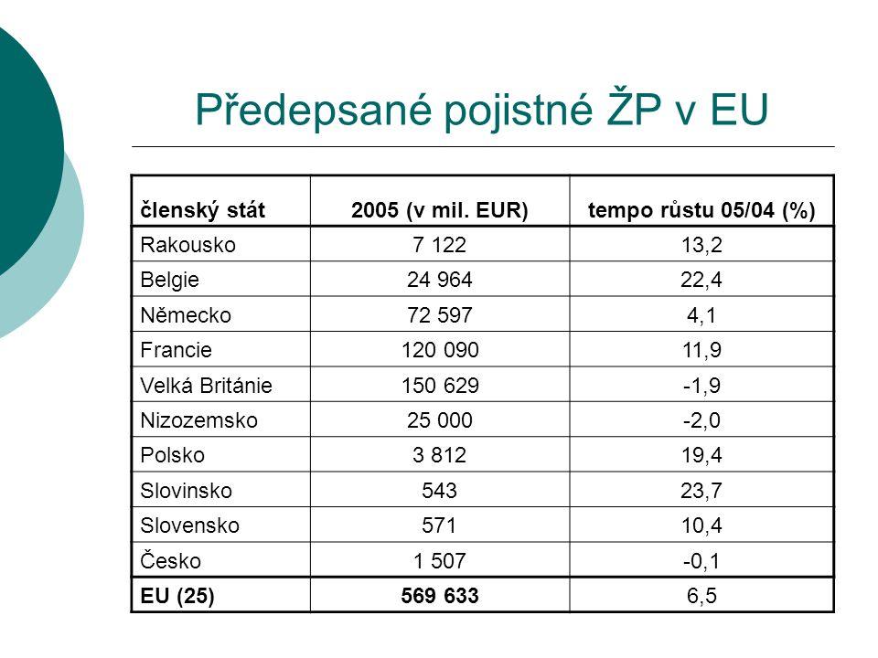 Předepsané pojistné ŽP v EU členský stát2005 (v mil. EUR)tempo růstu 05/04 (%) Rakousko7 12213,2 Belgie24 96422,4 Německo72 5974,1 Francie120 09011,9