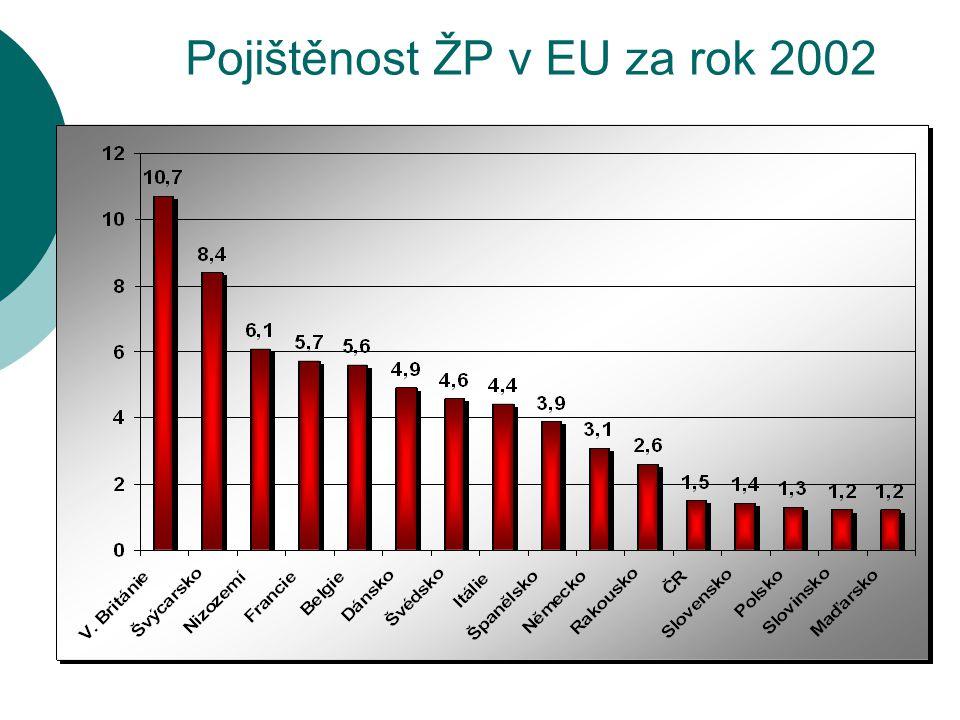 Pojištěnost ŽP v EU za rok 2002