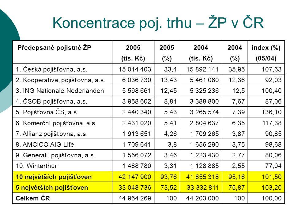 Koncentrace poj. trhu – ŽP v ČR Předepsané pojistné ŽP2005 2004 index (%) (tis. Kč)(%)(tis. Kč)(%)(05/04) 1. Česká pojišťovna, a.s.15 014 40333,415 89