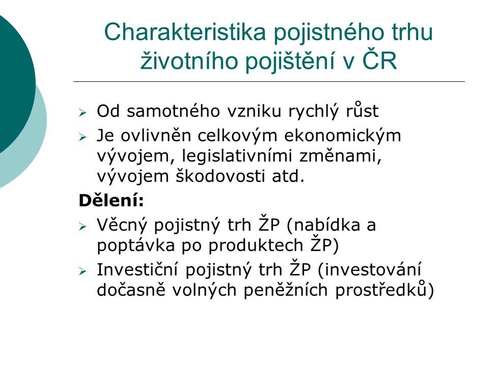 Charakteristika pojistného trhu životního pojištění v ČR  Od samotného vzniku rychlý růst  Je ovlivněn celkovým ekonomickým vývojem, legislativními
