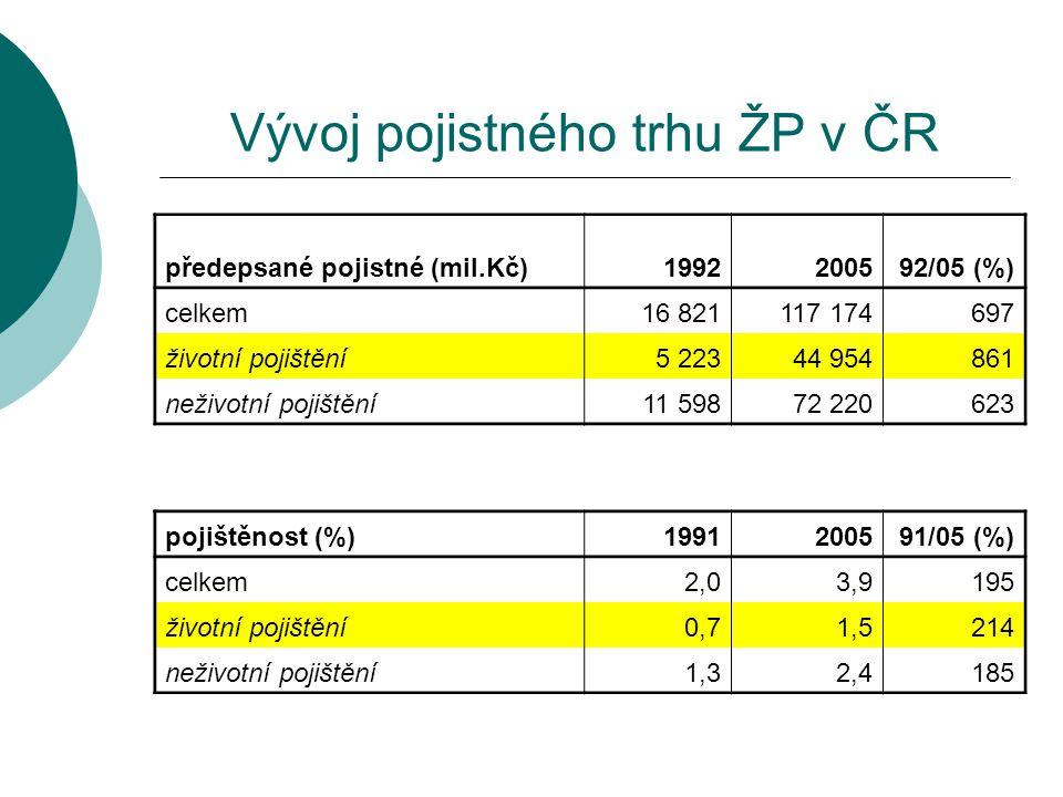 Vývoj pojistného trhu ŽP v ČR předepsané pojistné (mil.Kč)1992200592/05 (%) celkem16 821117 174697 životní pojištění5 22344 954861 neživotní pojištění
