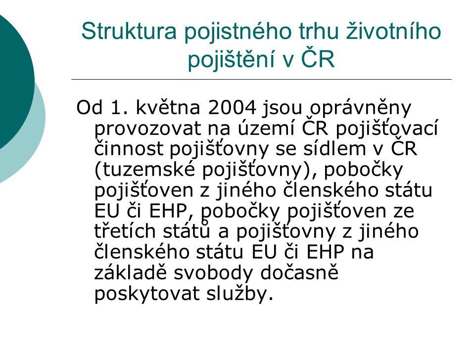 Struktura pojistného trhu životního pojištění v ČR Od 1. května 2004 jsou oprávněny provozovat na území ČR pojišťovací činnost pojišťovny se sídlem v