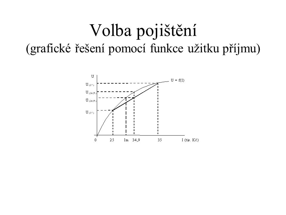 Volba pojištění (grafické řešení pomocí funkce užitku příjmu)