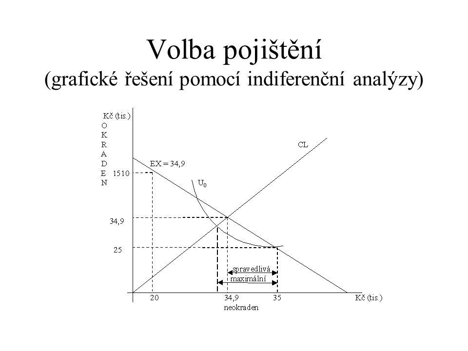 Volba pojištění (grafické řešení pomocí indiferenční analýzy)