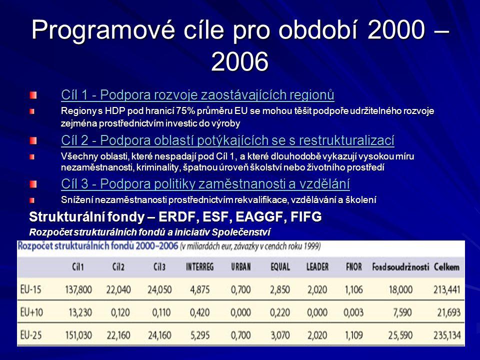 Programové cíle pro období 2000 – 2006 Cíl 1 - Podpora rozvoje zaostávajících regionů Cíl 1 - Podpora rozvoje zaostávajících regionů Regiony s HDP pod